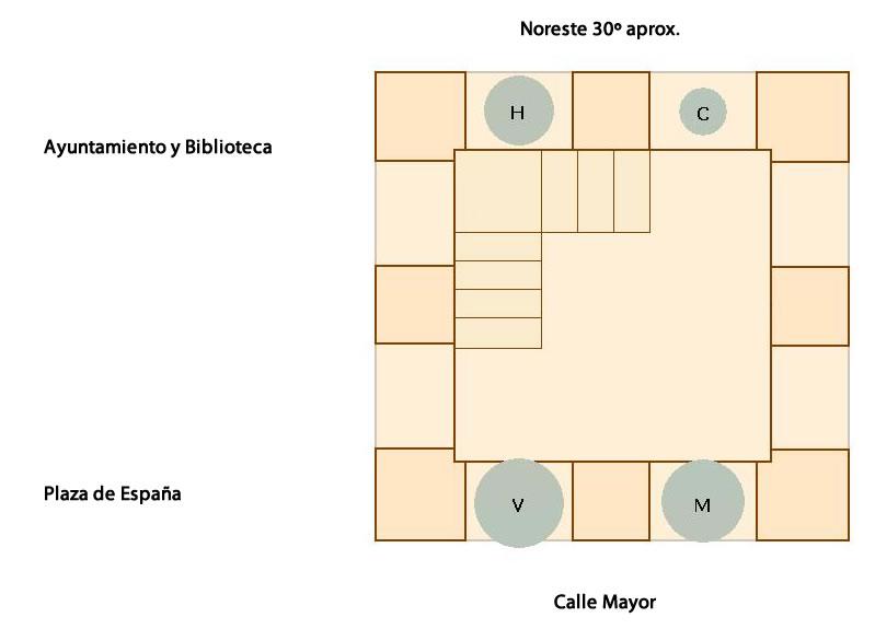 Ubicación, orientación y toques actuales