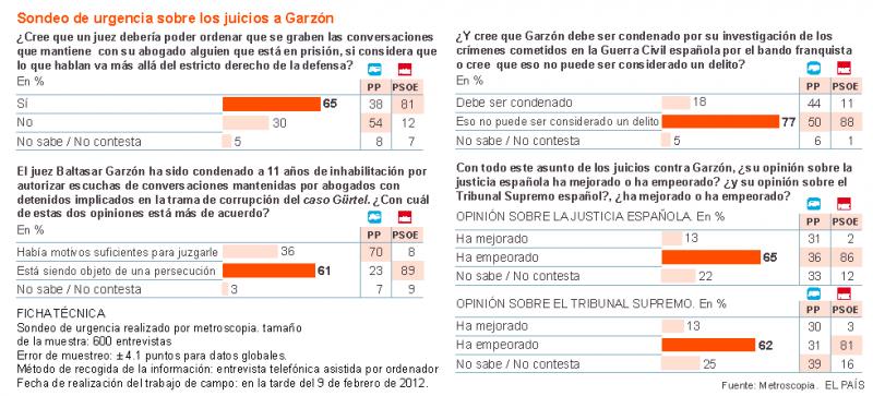 Una izquierda totalitaria. Sondeo El País