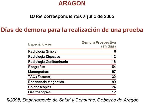 Aragón. Días de demora para la realización de un prueba médica