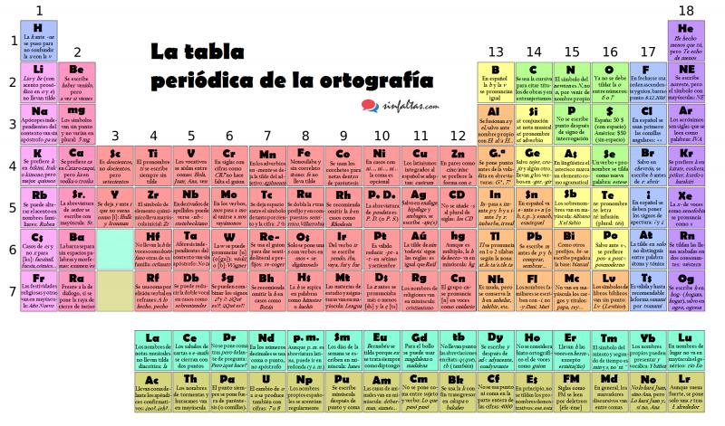 la-tabla-periodica-de-la-ortografia