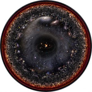 Observable universe logarithmic