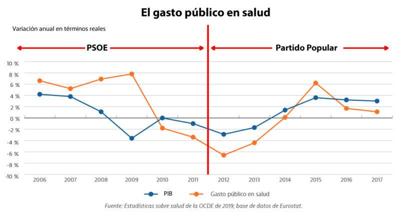 El gasto público en salud