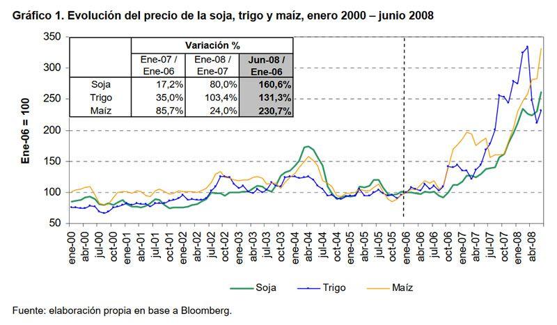 Gráfico 1. Evolución del precio de la soja, trigo y maíz, enero 2000 - junio 2008