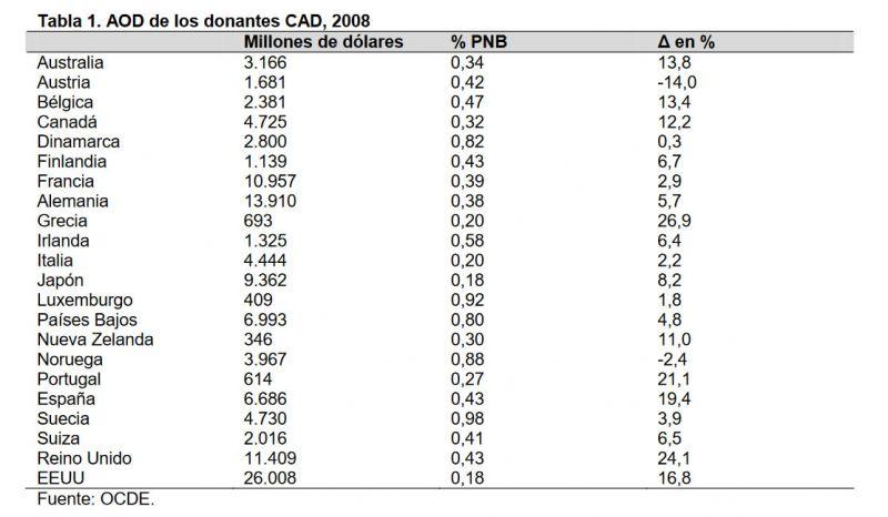 Tabla 1. AOD de los donantes CAD, 2008