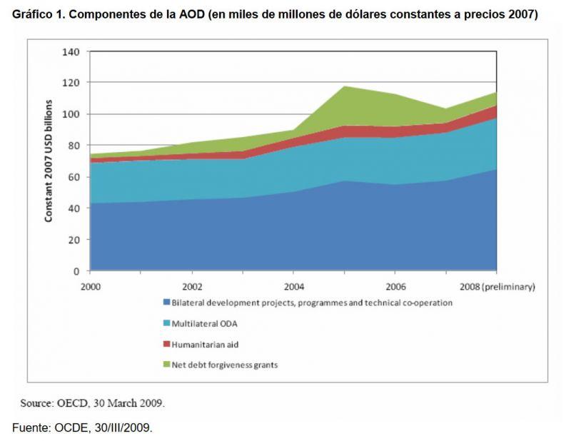 Gráfico 1. Componentes de la AOD (en miles de millones de dólares constantes a precios 2007)