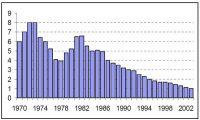 Gráfico 1. Porcentaje de los DEG sobre el total de las reservas internacionales (1970-2003)