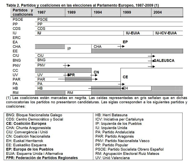 Tabla 2. Partidos y coaliciones en las elecciones al Parlamento Europeo, 1987-2009 (1)