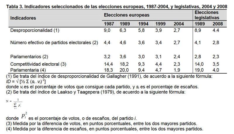 Tabla 3. Indicadores seleccionados de las elecciones europeas, 1987-2004, y legislativas, 2004 y 2008