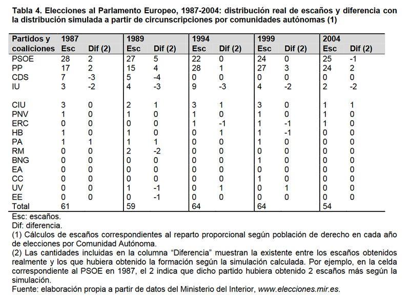 Tabla 4. Elecciones al Parlamento Europeo, 1987-2004: distribución real de escaños y diferencia con la distribución simulada a partir de circunscripciones por comunidades autónomas (1)