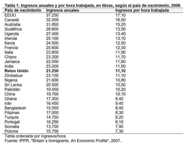 Tabla 1. Ingresos anuales y por hora trabajada, en libras, según el país de nacimiento, 2006