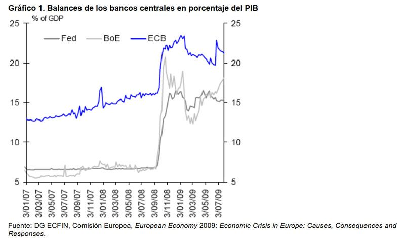 Gráfico 1. Balances de los bancos centrales en porcentaje del PIB