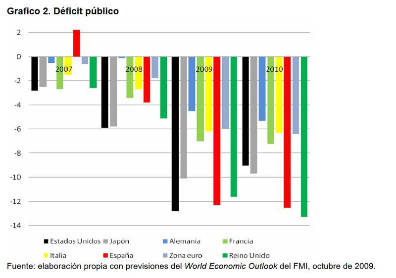 Gráfico 2. Déficit público. Fuente: elaboración propia con previsiones del World Economic Outlook del FMI, octubre de 2009.