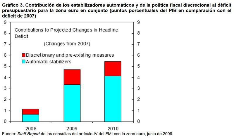 Gráfico 3. Contribución de los estabilizadores automáticos y de la política fiscal discrecional al déficit presupuestario para la zona euro en conjunto (puntos porcentuales del PIB en comparación con el déficit de 2007). Fuente: Staff Report de las consultas del artículo IV del FMI con la zona euro, junio de 2009.