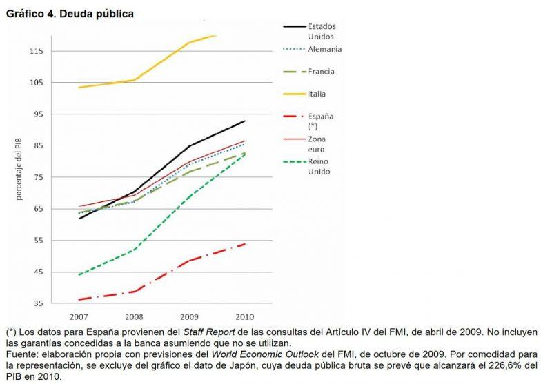 Gráfico 4. Deuda pública. (*) Los datos para España provienen del Staff Report de las consultas del Artículo IV del FMI, de abril de 2009. No incluyen las garantías concedidas a la banca asumiendo que no se utilizan. Fuente: elaboración propia con previsiones del World Economic Outlook del FMI, de octubre de 2009. Por comodidad para la representación, se excluye del gráfico el dato de Japón, cuya deuda pública bruta se prevé que alcanzará el 226,6% del PIB en 2010.