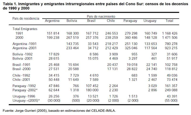 Tabla 1. Inmigrantes y emigrantes intrarregionales entre países del Cono Sur: censos de los decenios de 1990 y 2000.