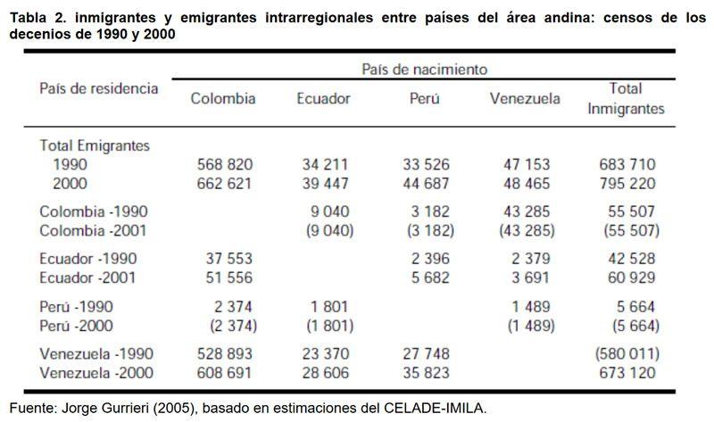 Tabla 2. inmigrantes y emigrantes intrarregionales entre países del área andina: censos de los decenios de 1990 y 2000.