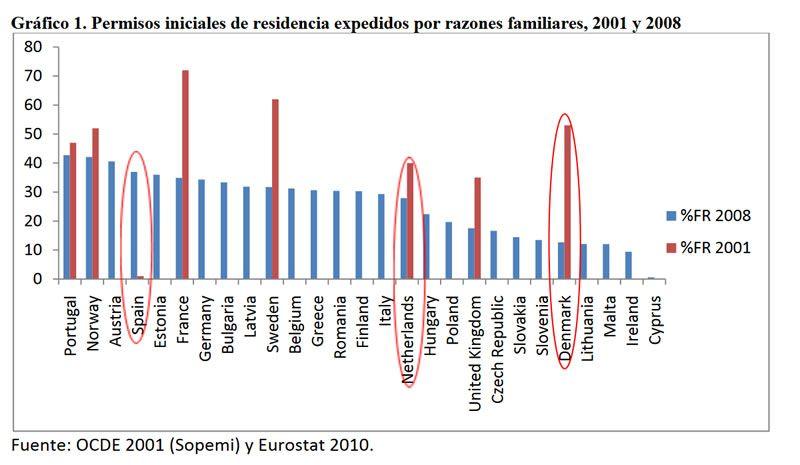Figura 1. Permisos iniciales de residencia expedidos por razones familiares, 2001 y 2008 (porcentaje sobre el total de permisos iniciales expedidos ese año).