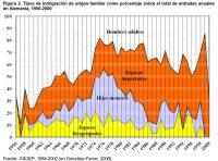 Figura 2. Tipos de inmigración de origen familiar como porcentaje sobre el total de entradas anuales en Alemania, 1956-2000