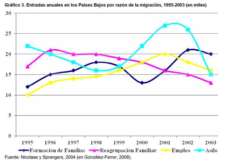 Gráfico 3. Entradas anuales en los Países Bajos por razón de la migración, 1995-2003 (en miles)