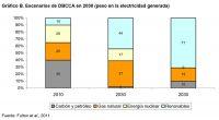 Gráfico B. Escenarios de DBCCA en 2030 (peso en la electricidad generada)