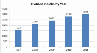 Figura 1. Afganistán: víctimas civiles anuales, 2007-2011