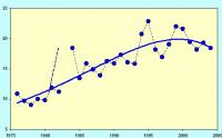 Gráfico 4. Evolución de la tasa de desempleo urbano (% de la población activa)
