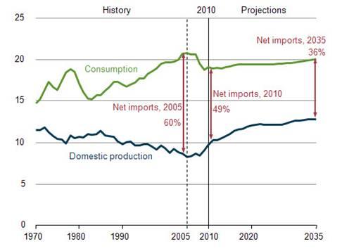 Figura 1. EEUU: producción, consumo e importaciones netas totales de petróleo y derivados, 1970-2035 (millones de barriles/día)