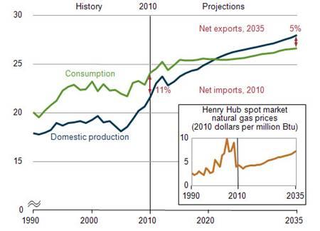 Figura 2. EEUU: producción, consumo e importaciones netas totales de gas natural, 1990-2035 (billones de pies cúbicos – trillion cubic feet)