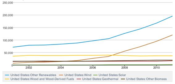Figura 3. Renovables: generación neta para todos los sectores (miles de megavatios/hora)