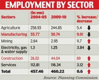 India´s Economy Leaves Job Growth in the Dust