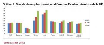 Grafico 1. Tasa de desempleo juvenil en diferentes Estados miembros de la UE