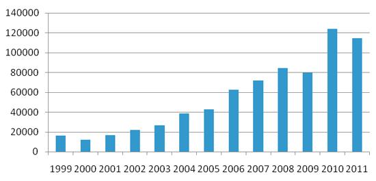Figura 1. Concesiones anuales de nacionalidad por residencia. Fuente: Observatorio Permanente de la Inmigración.