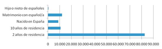 Figura 2: Nacionalizaciones según vía de acceso, 2011. Fuente: Observatorio Permanente de la Inmigración.