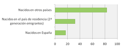 Figura 3. Porcentaje de crecimiento del número de españoles en otros países europeos, 2009-2013. Fuente: Padrón de Españoles Residiendo en el Extranjero (PERE).