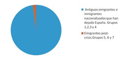 Figura 5. Desglose de los ciudadanos españoles viviendo en el extranjero.