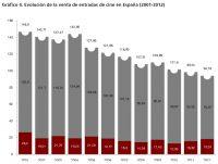 Gráfico 4. Evolución de la venta de entradas de cine en España (2001-2012)