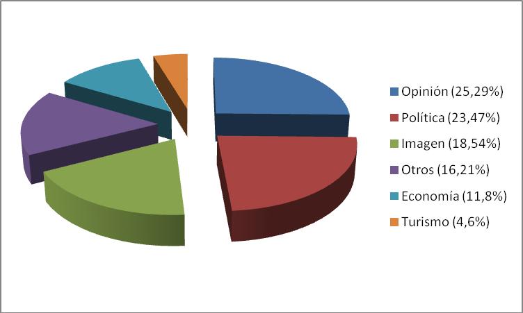 Gráfico 1. Porcentajes por temáticas sobre la Marca España