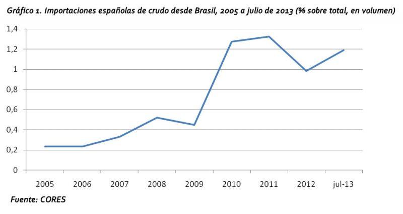 Gráfico 1. Importaciones españolas de crudo desde Brasil, 2005 a julio de 2013 (% sobre total, en volumen)