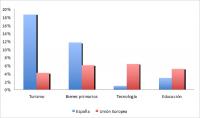 Gráfico 9. Fortalezas y debilidades de la presencia global de España