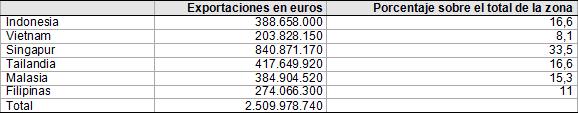 Tabla 1. Exportaciones españolas al Sudeste Asiático en 2012 (en euros). Fuente: Secretaria de Estado de Comercio.
