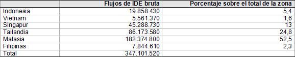 Tabla 2. Total de flujos de IDE bruta española al Sudeste Asiático en el período 2003-2012 (en euros). Fuente Secretaria de Estado de Comercio.