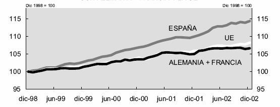 Gráfico 4. Diferencial acumulado de inflación de España con Alemania, Francia y la UE