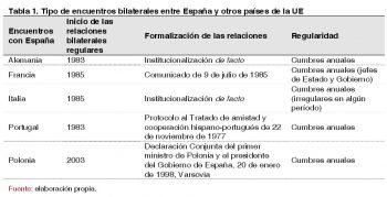 Tabla 1. Tipo de encuentros bilaterales entre España y otros países de la UE