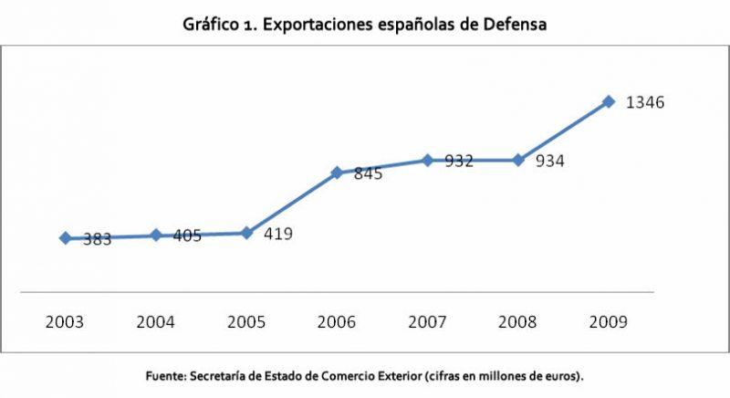 Gráfico 1. Exportaciones españolas de Defensa