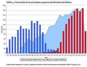 Gráfico 3. Financiación de los principales programas del Ministerio de Defensa