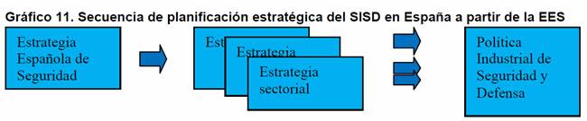 Gráfico 11. Secuencia de planificación estratégica del SISD en España a partir de la EES