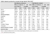Tabla 3. América: producción y consumo de gas natural, 1992 y 2012