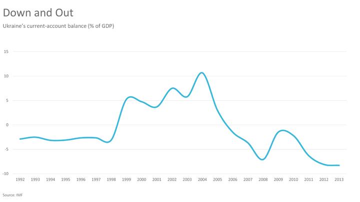 El FMI se arriesga a perder Ucrania
