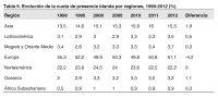 Tabla 9. Evolución de la cuota de presencia blanda por regiones, 1990-2012 (%)