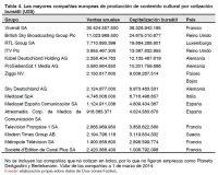 Tabla 4. Las mayores compañías europeas de producción de contenido cultural por cotización bursátil (US$)